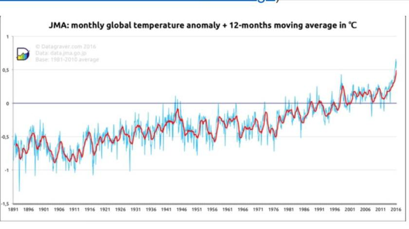 JMA Monthly Global Temperature Anomaly