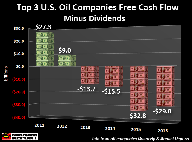 top-3-us-oil-companies-free-cash-flow-minus-dividends-2011-2016