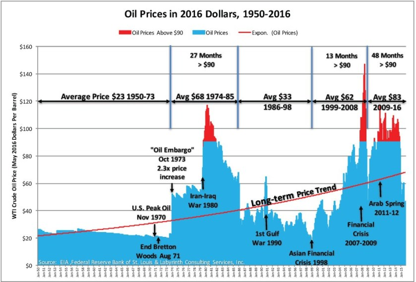 oil-prices-in-2016-dollars-1950-2016-1024x694