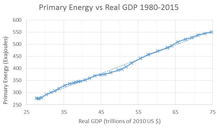 energy-and-economy-10-4-2016