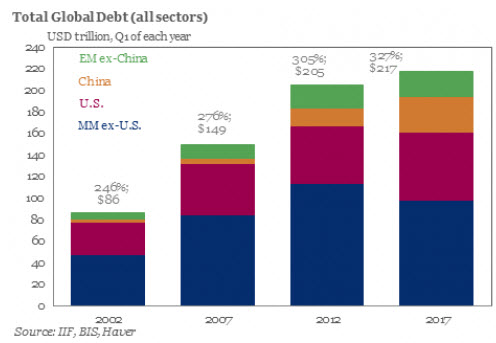 global-debt-2017-06-29_21-27-57