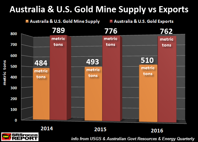 australia-us-gold-mine-suppy-vs-exports