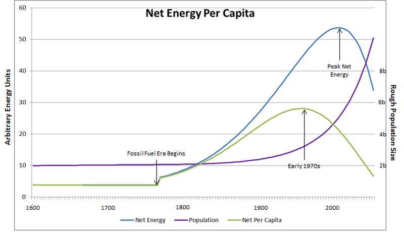 Per Capita Net Energy