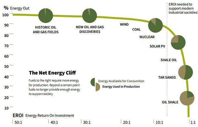 The Net Energy Cliff