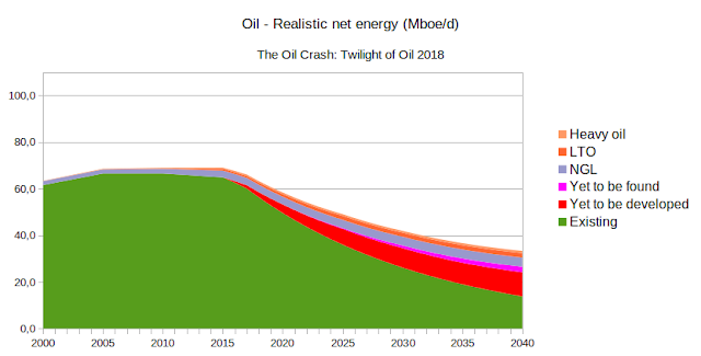 Oil Realistic Net Energy