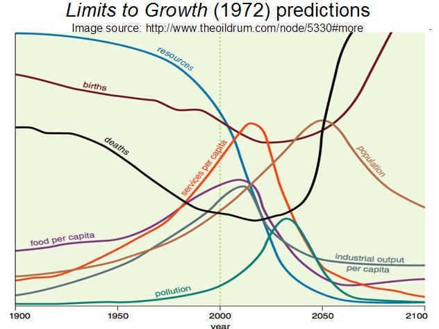 Limits to Growth Predictions