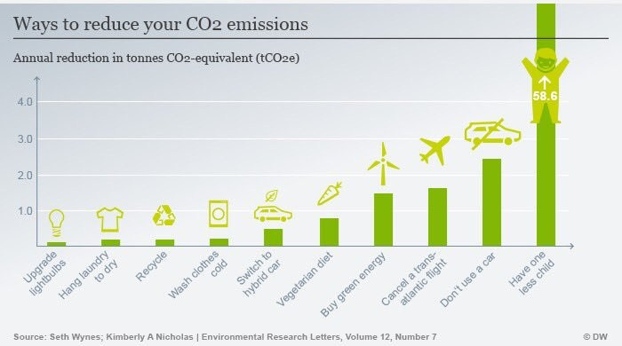 Ways to Reduce Your CO2 Emissions