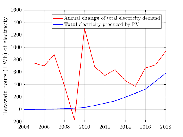 Annual Electricity Change vs. Total PV Electricity